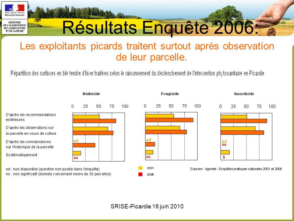 Résultats Enquête 2006: Les exploitants picards traitent surtout après observation de leur parcelle.