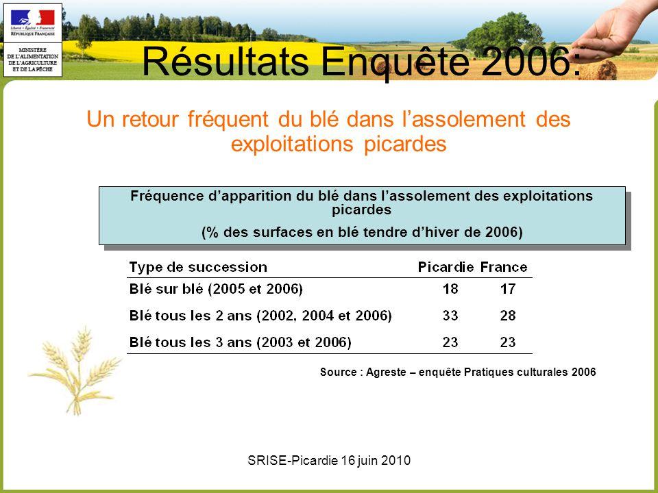 Résultats Enquête 2006: Un retour fréquent du blé dans l'assolement des exploitations picardes.