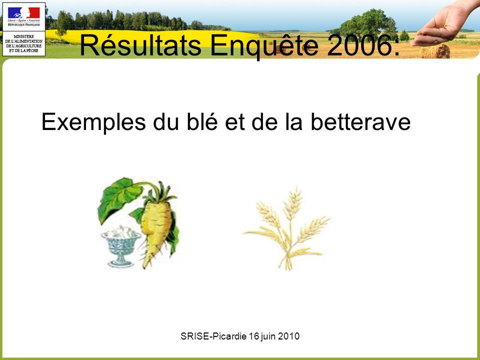 Résultats Enquête 2006: Exemples du blé et de la betterave