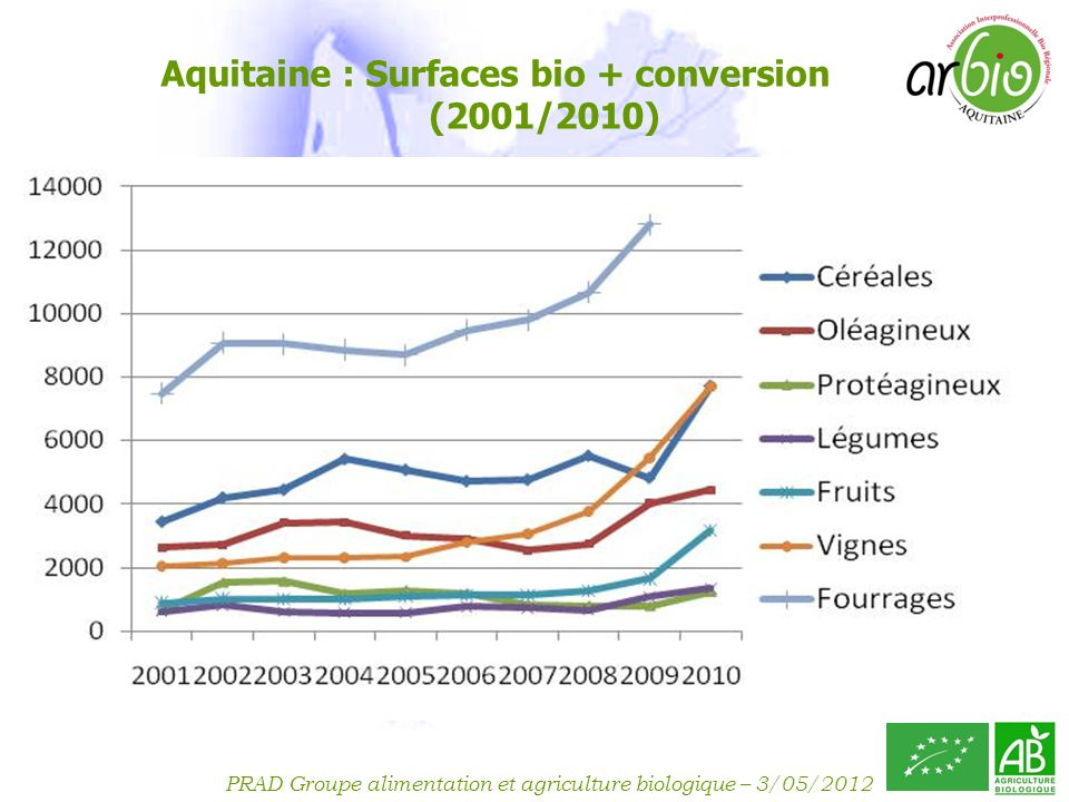 Aquitaine : Surfaces bio + conversion (2001/2010)