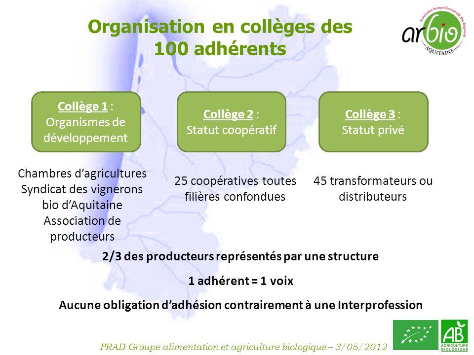 Organisation en collèges des 100 adhérents
