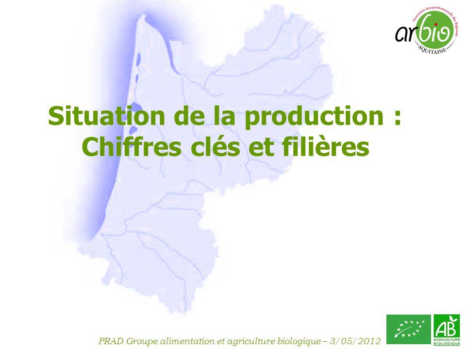 Situation de la production : Chiffres clés et filières