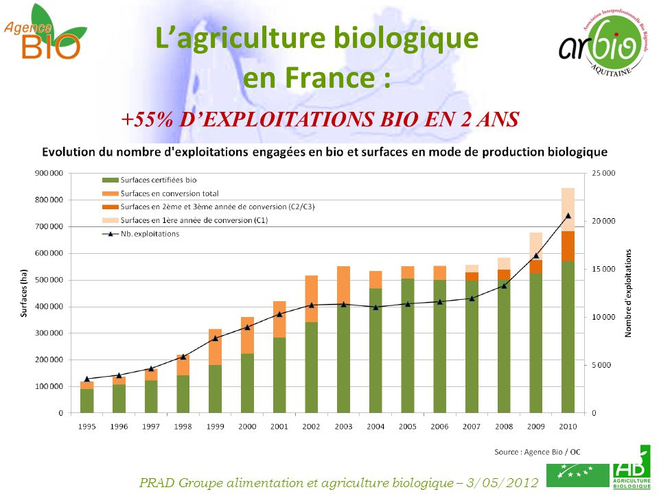 L'agriculture biologique en France :