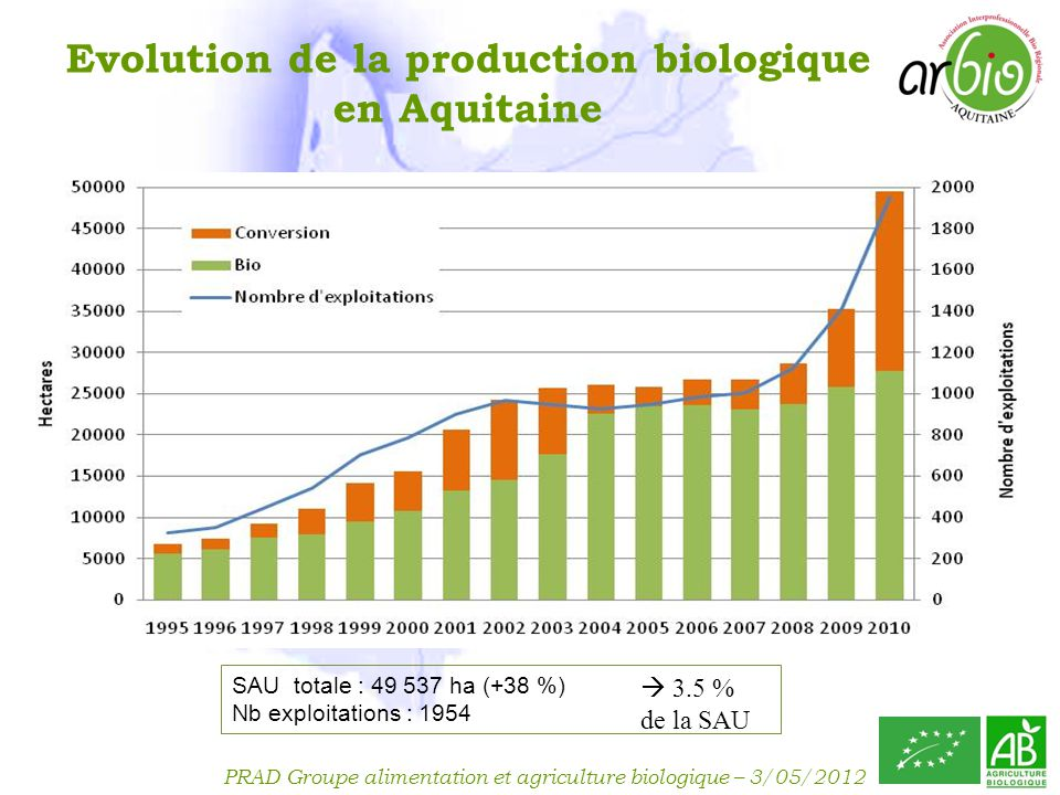 Evolution de la production biologique en Aquitaine
