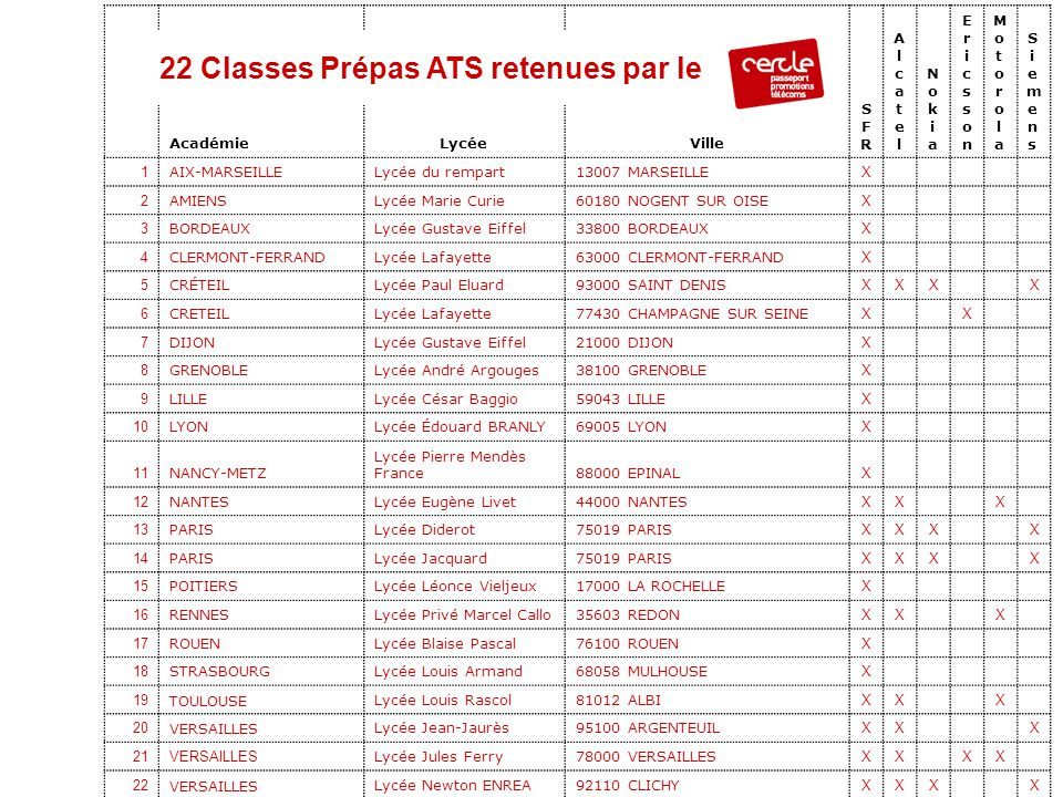 22 Classes Prépas ATS retenues par le