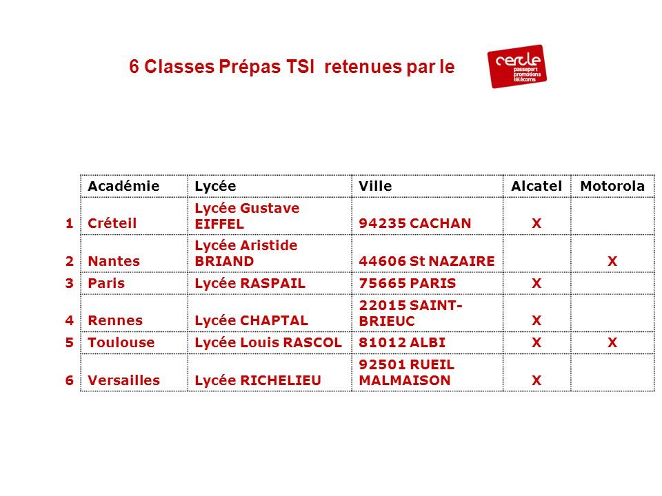 6 Classes Prépas TSI retenues par le