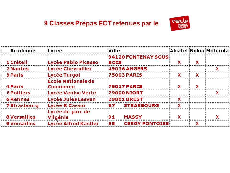 9 Classes Prépas ECT retenues par le