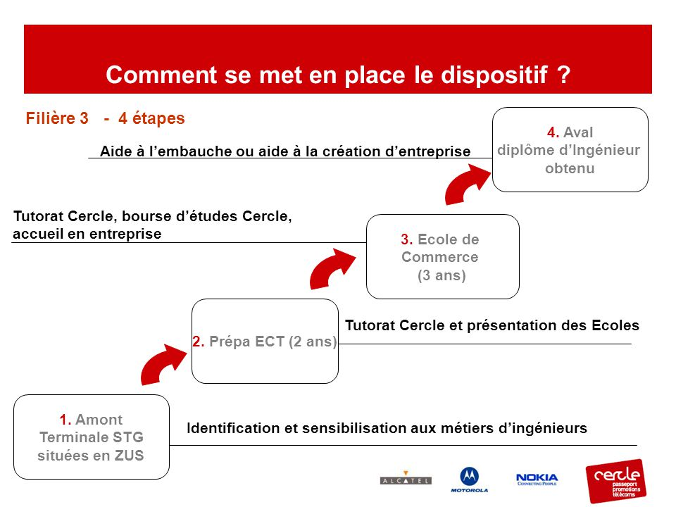 Comment se met en place le dispositif