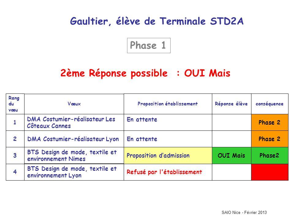 Gaultier, élève de Terminale STD2A
