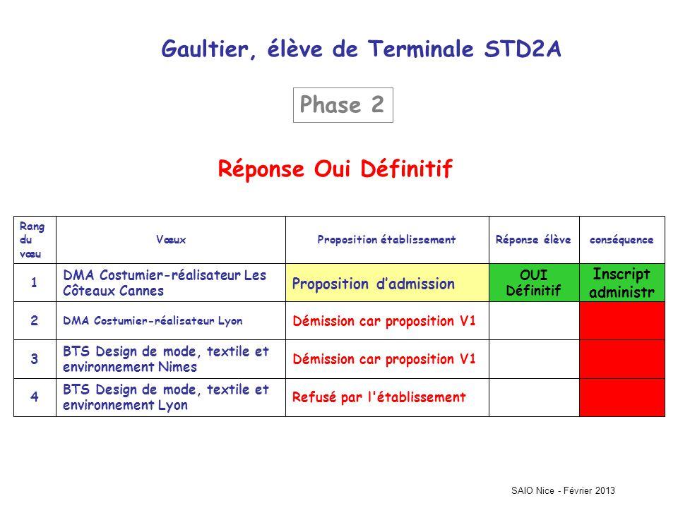 Gaultier, élève de Terminale STD2A Proposition établissement