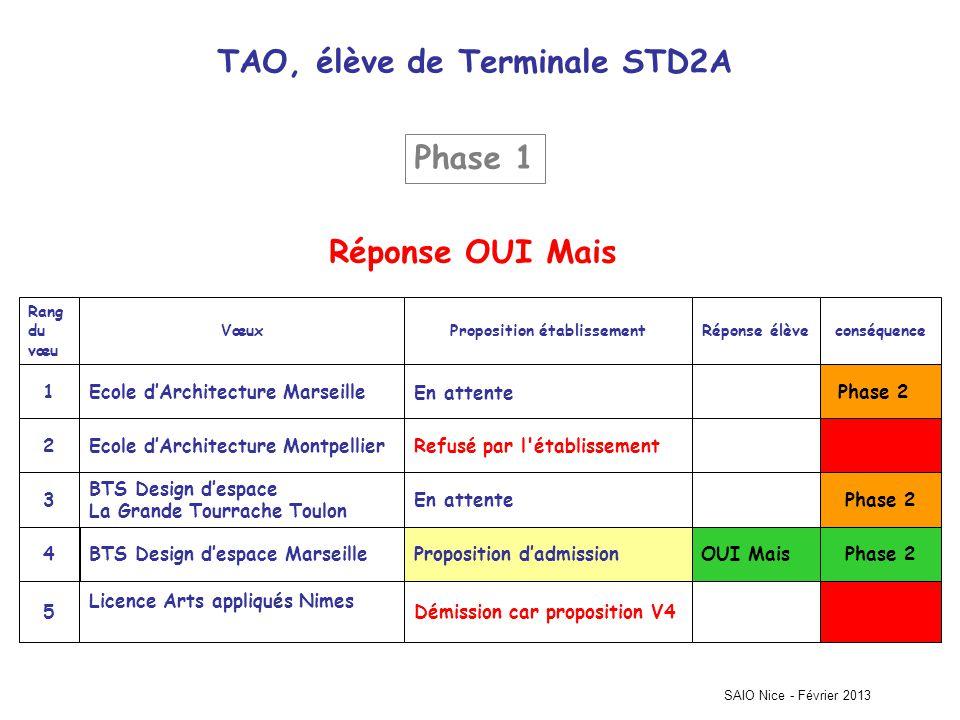 TAO, élève de Terminale STD2A Proposition établissement