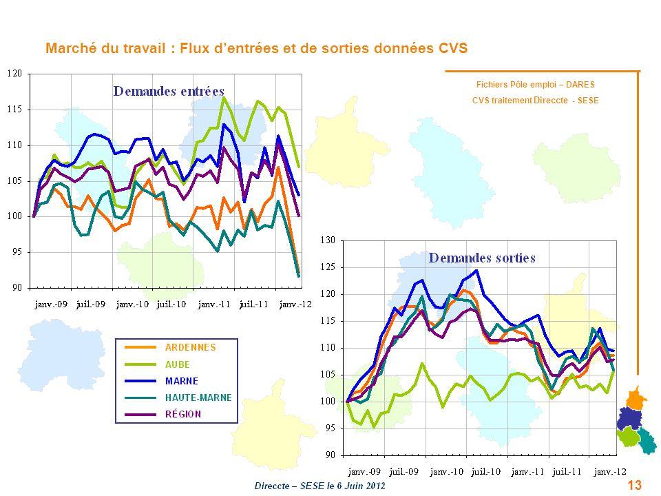 Marché du travail : Flux d'entrées et de sorties données CVS