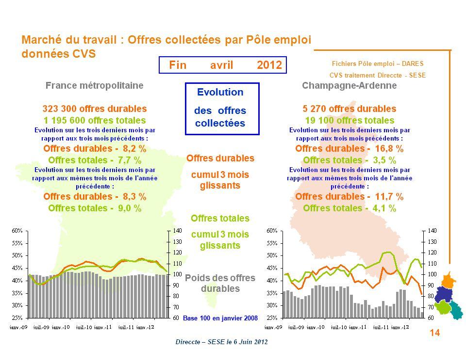 Marché du travail : Offres collectées par Pôle emploi données CVS