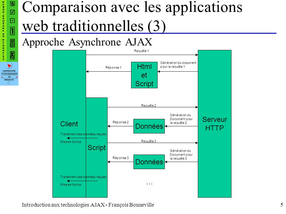 Comparaison avec les applications web traditionnelles (3)