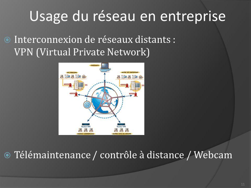 Usage du réseau en entreprise