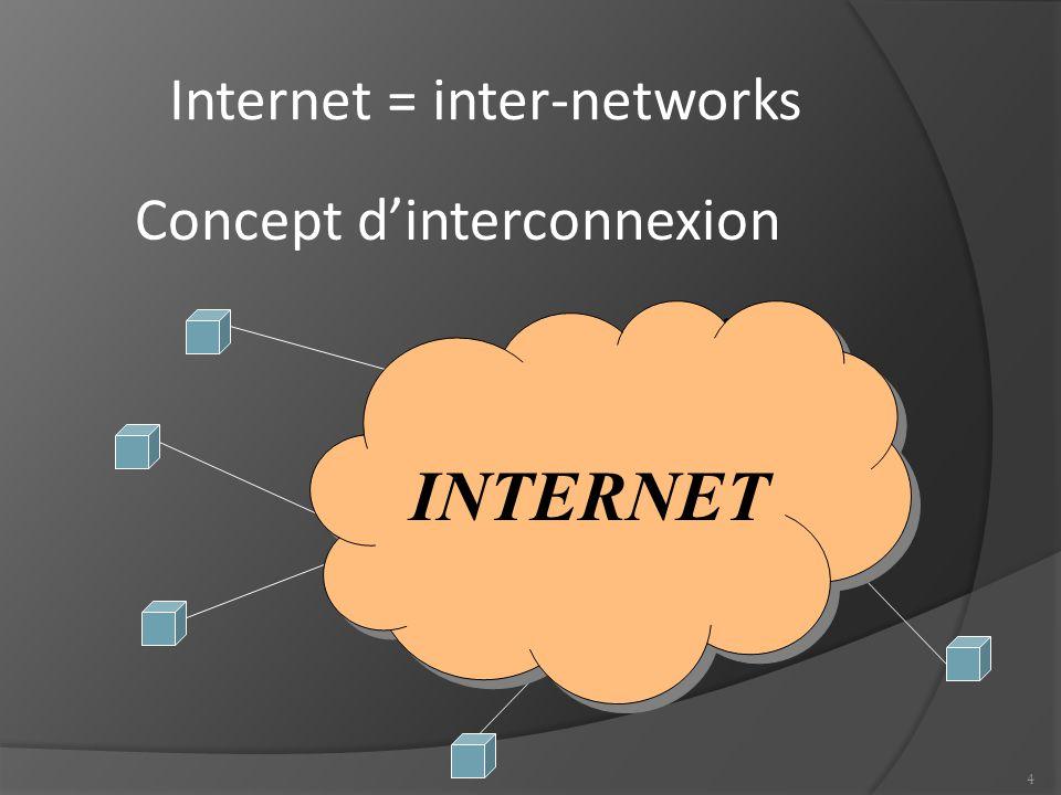 Internet = inter-networks