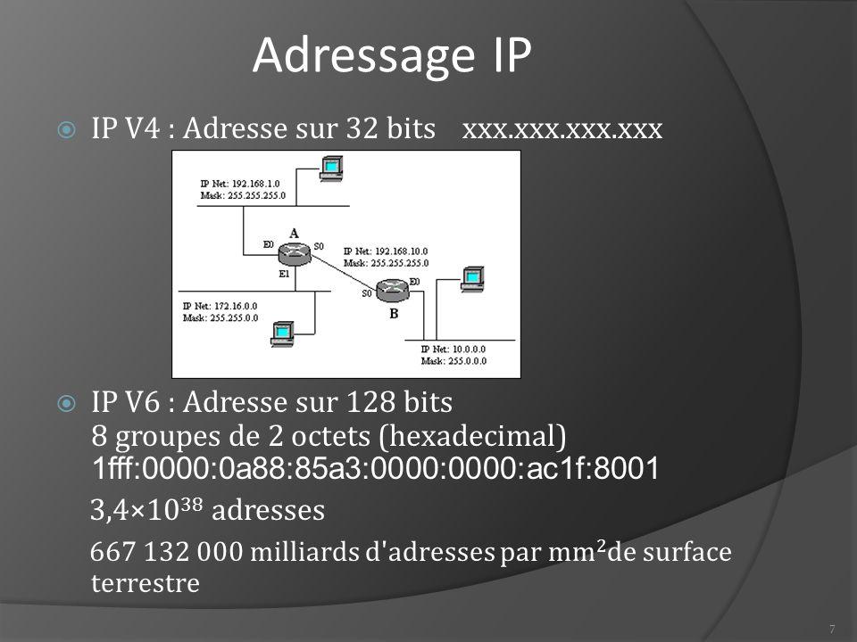 Adressage IP IP V4 : Adresse sur 32 bits xxx.xxx.xxx.xxx