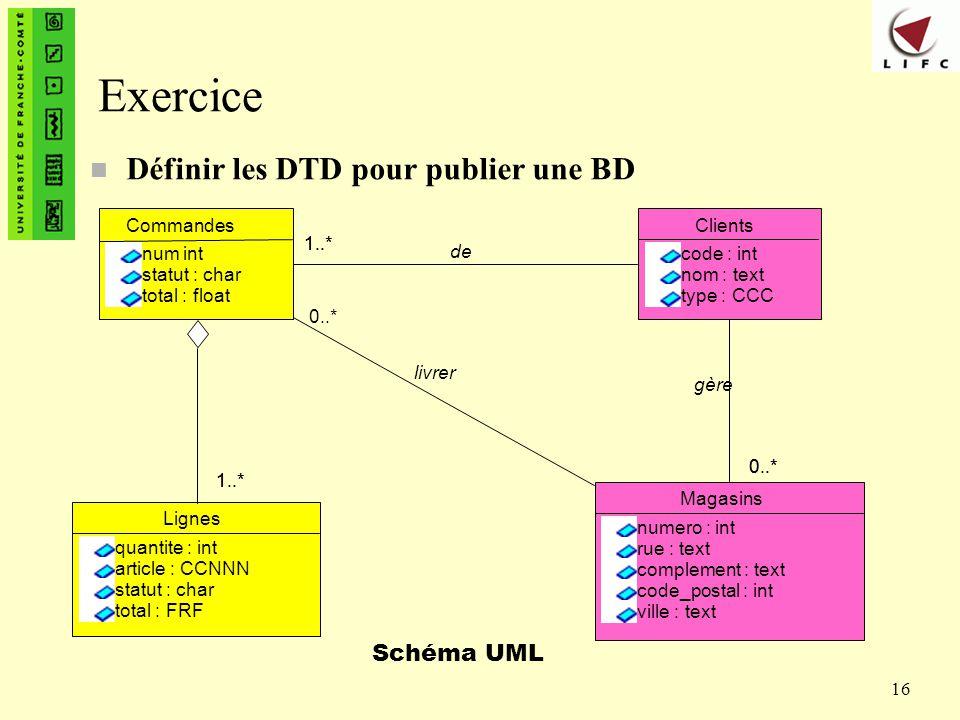 Exercice Définir les DTD pour publier une BD Schéma UML Commandes