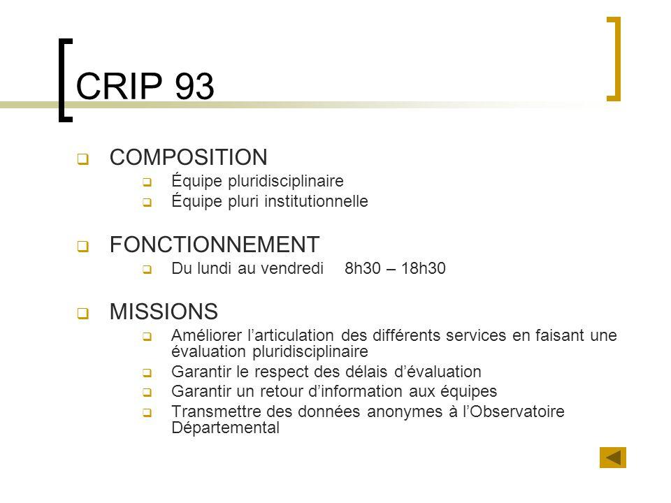 CRIP 93 COMPOSITION FONCTIONNEMENT MISSIONS Équipe pluridisciplinaire
