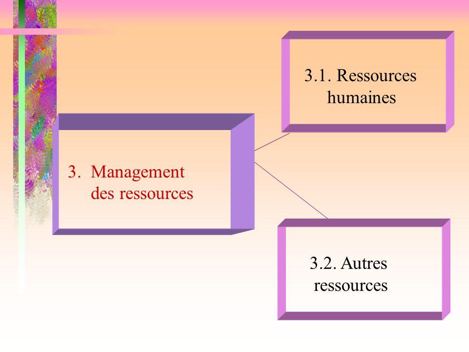 3.1. Ressources humaines 3. Management des ressources 3.2. Autres ressources
