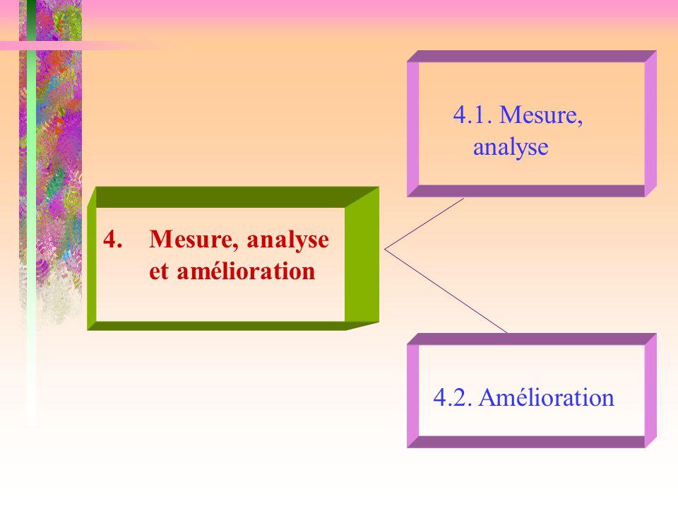 4.1. Mesure, analyse 4. Mesure, analyse et amélioration 4.2. Amélioration