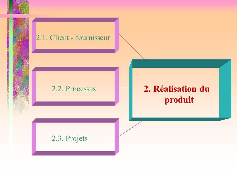 2. Réalisation du produit 2.1. Client - fournisseur 2.2. Processus
