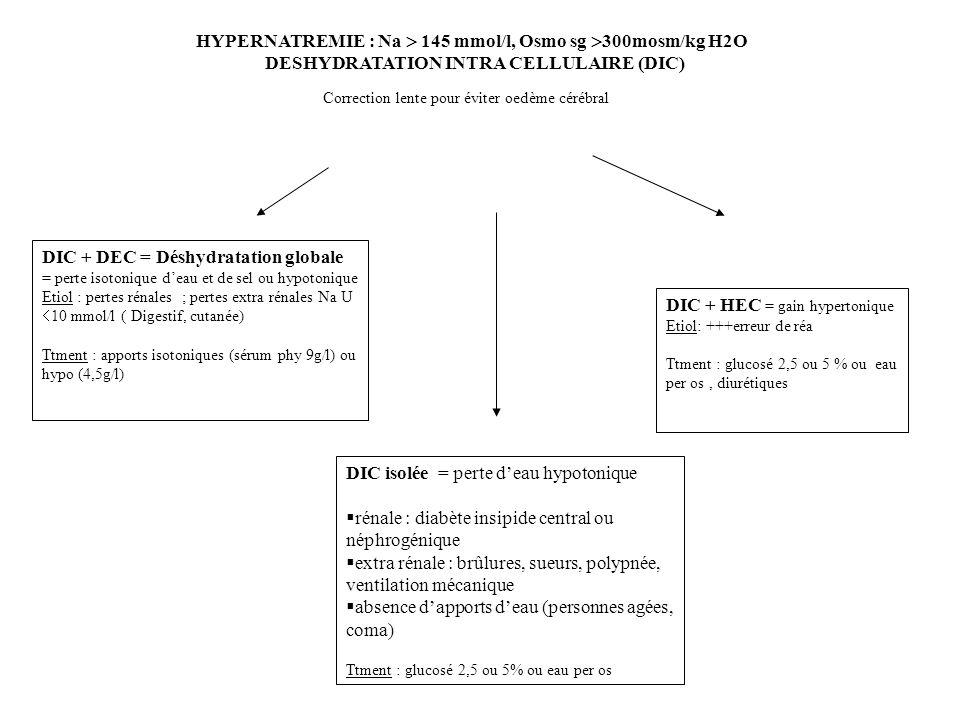 HYPERNATREMIE : Na  145 mmol/l, Osmo sg 300mosm/kg H2O