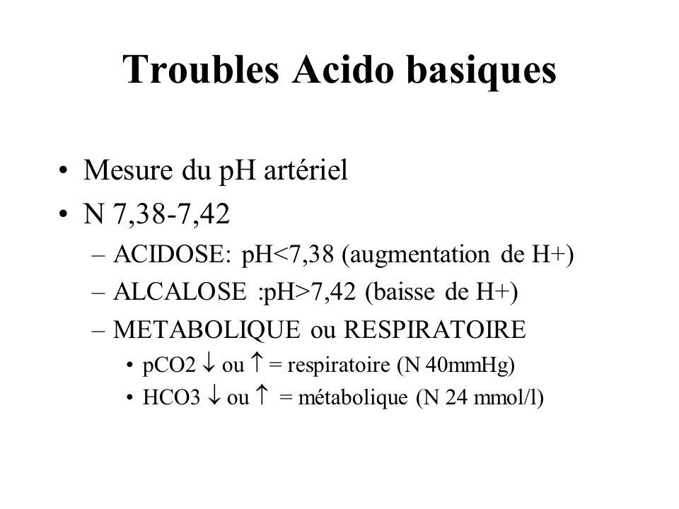 Troubles Acido basiques
