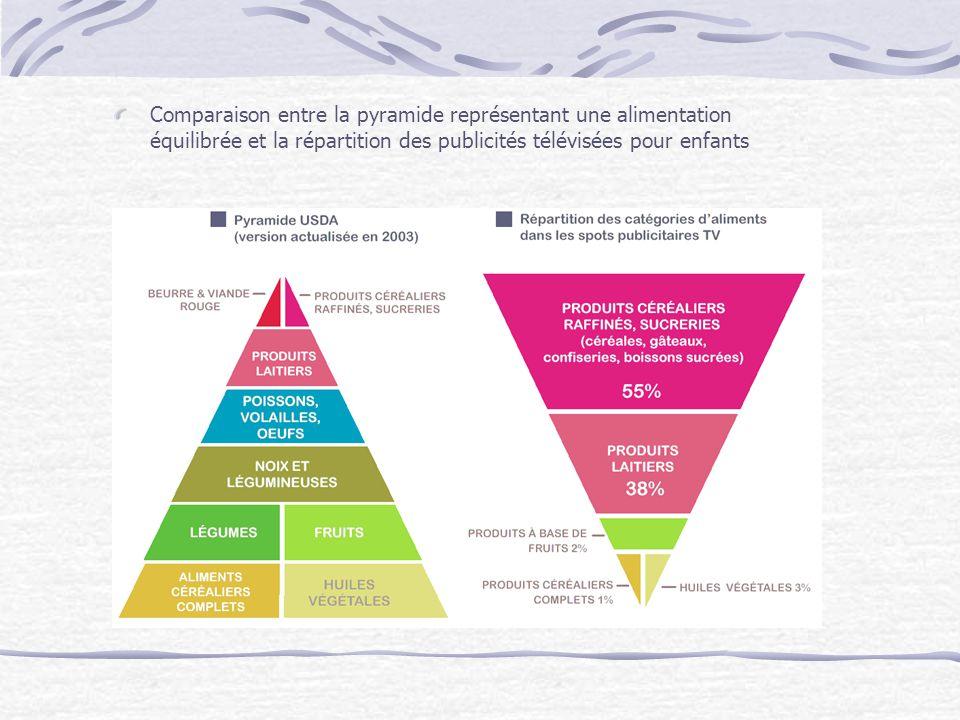 Comparaison entre la pyramide représentant une alimentation équilibrée et la répartition des publicités télévisées pour enfants