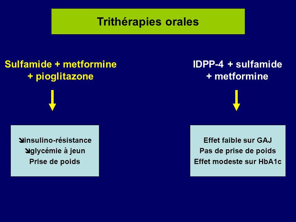 Sulfamide + metformine