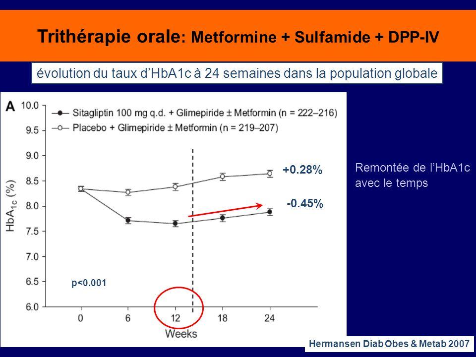 Trithérapie orale: Metformine + Sulfamide + DPP-IV