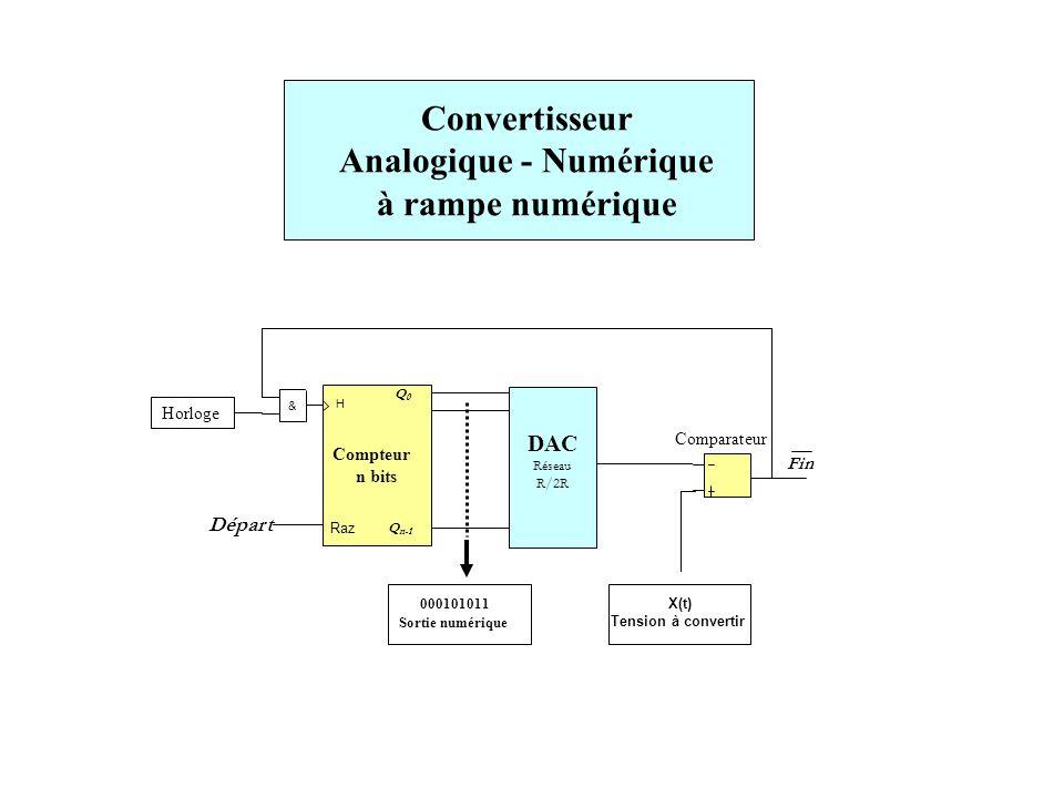 Analogique - Numérique