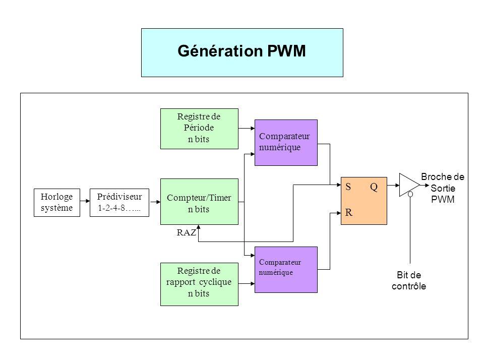 Génération PWM S Q R Registre de Période n bits Comparateur numérique
