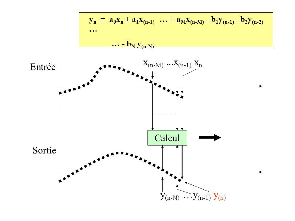 x(n-M) ...x(n-1) xn Entrée Calcul Sortie y(n-N) …y(n-1) y(n)