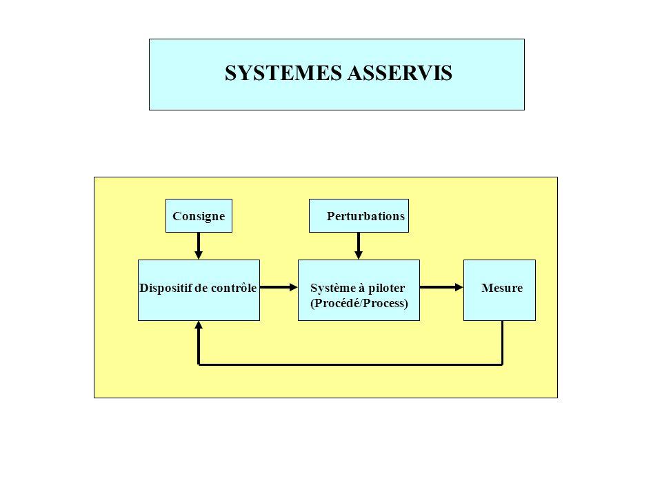 SYSTEMES ASSERVIS Dispositif de contrôle