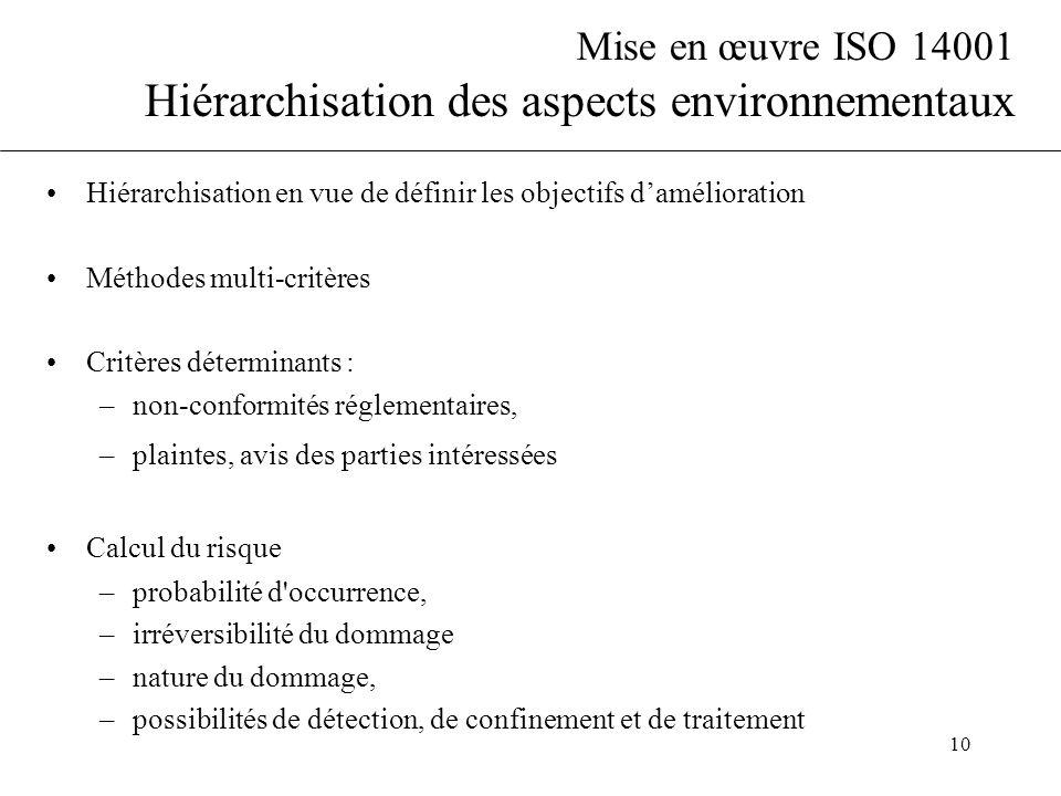 Mise en œuvre ISO 14001 Hiérarchisation des aspects environnementaux