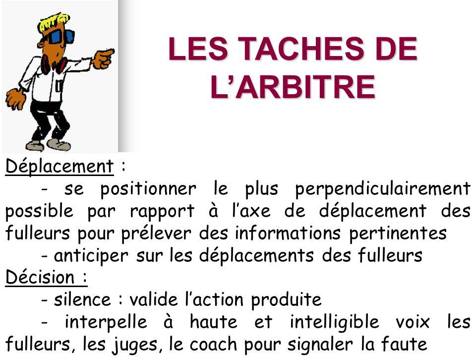 LES TACHES DE L'ARBITRE