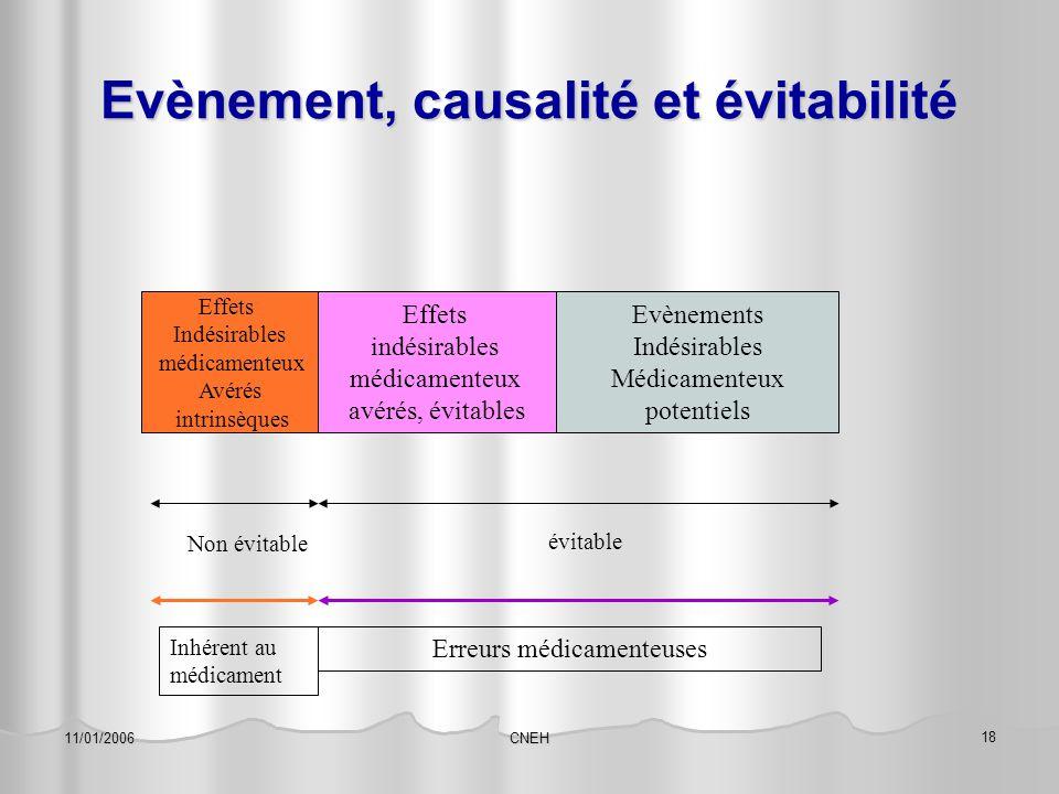 Evènement, causalité et évitabilité