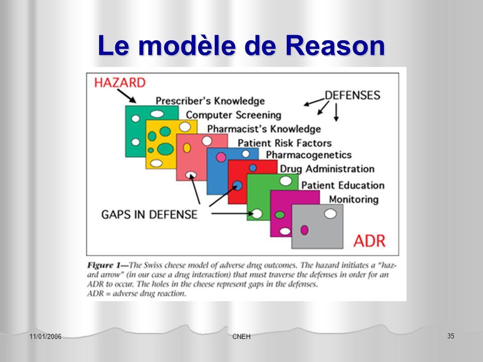 Le modèle de Reason 11/01/2006 CNEH