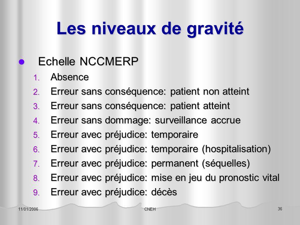 Les niveaux de gravité Echelle NCCMERP Absence