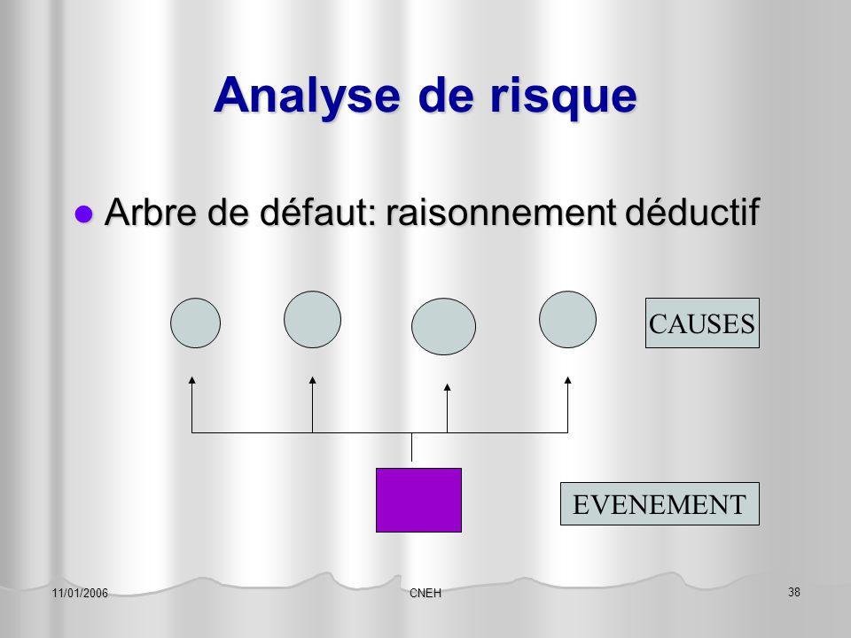 Analyse de risque Arbre de défaut: raisonnement déductif CAUSES