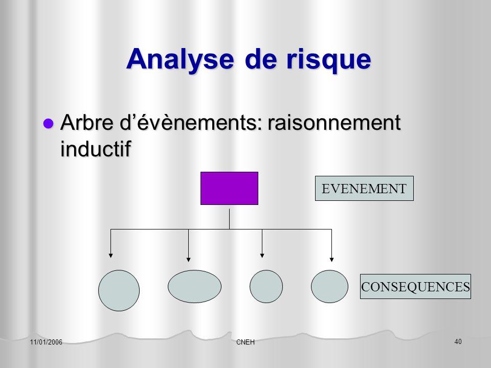 Analyse de risque Arbre d'évènements: raisonnement inductif EVENEMENT