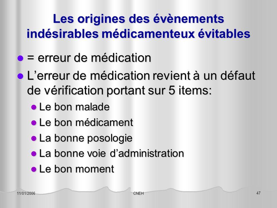 Les origines des évènements indésirables médicamenteux évitables
