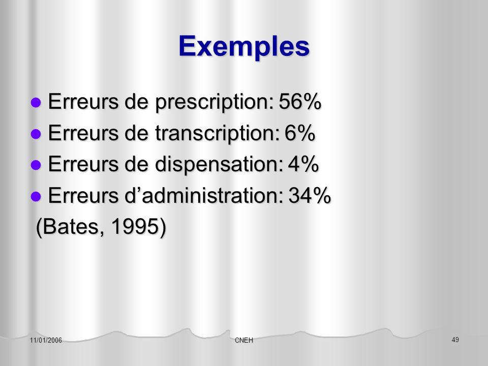 Exemples Erreurs de prescription: 56% Erreurs de transcription: 6%