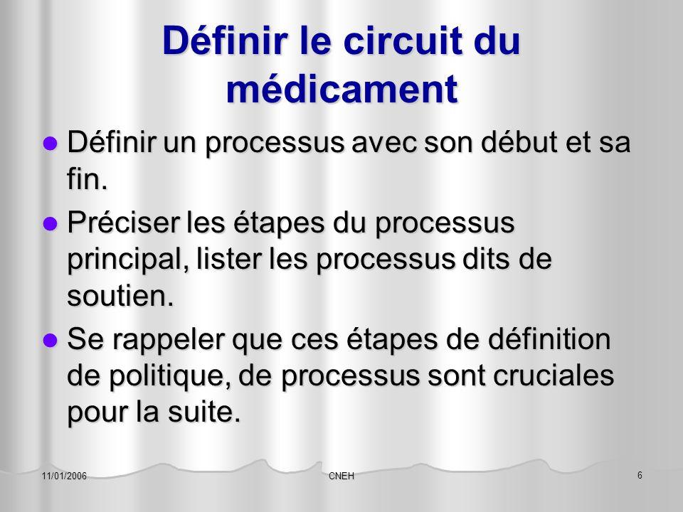 Définir le circuit du médicament