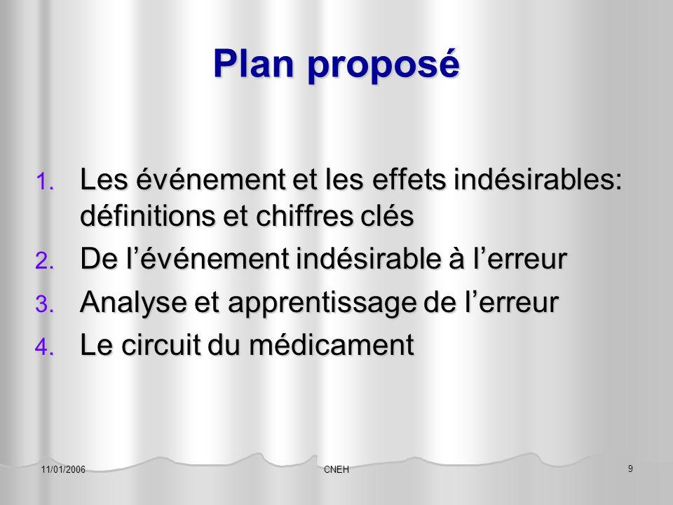 Plan proposé Les événement et les effets indésirables: définitions et chiffres clés. De l'événement indésirable à l'erreur.