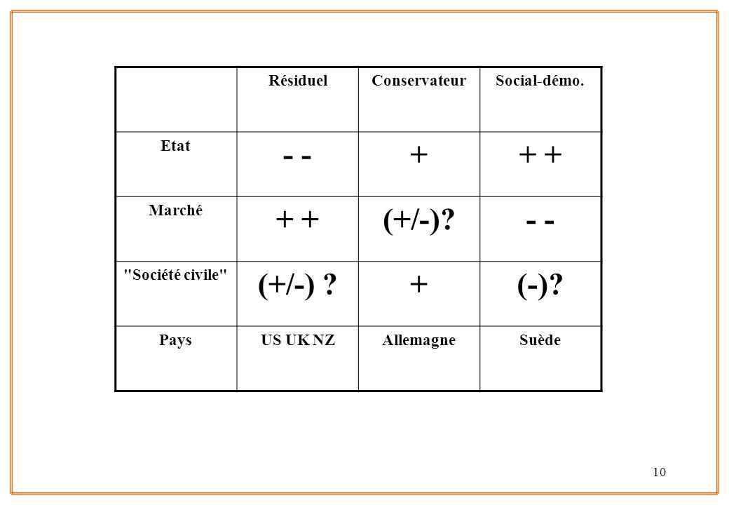 - - + + + (+/-) (+/-) (-) Résiduel Conservateur Social-démo. Etat