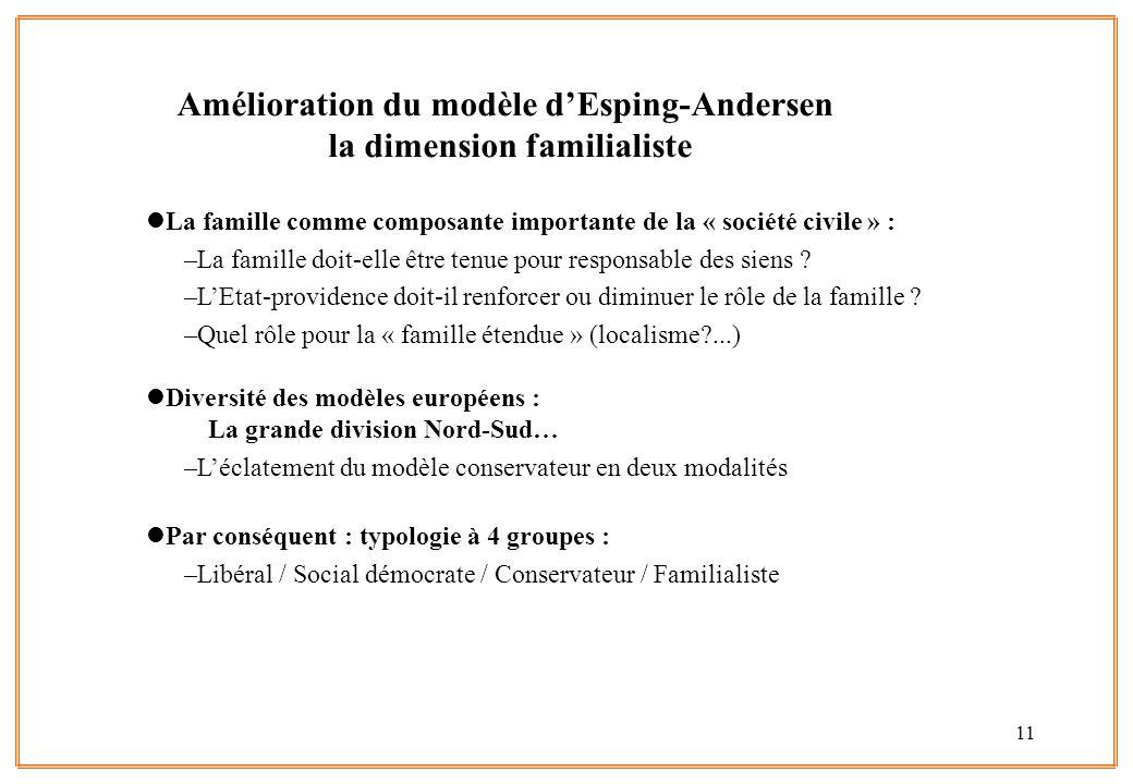 Amélioration du modèle d'Esping-Andersen la dimension familialiste