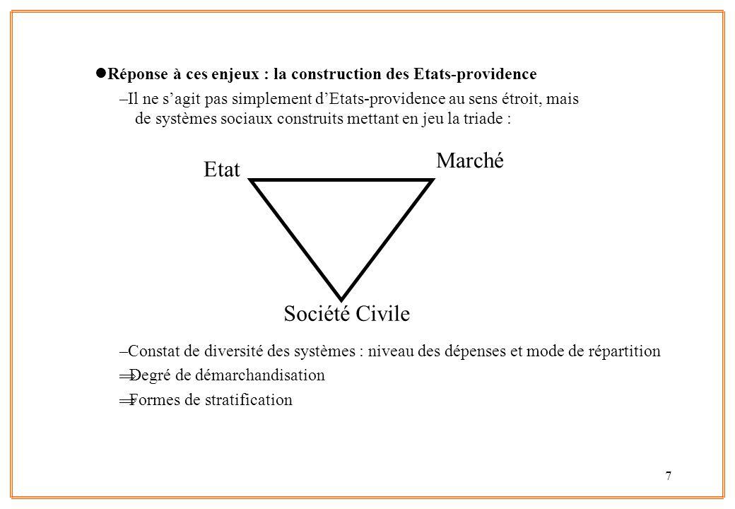 Marché Etat Société Civile