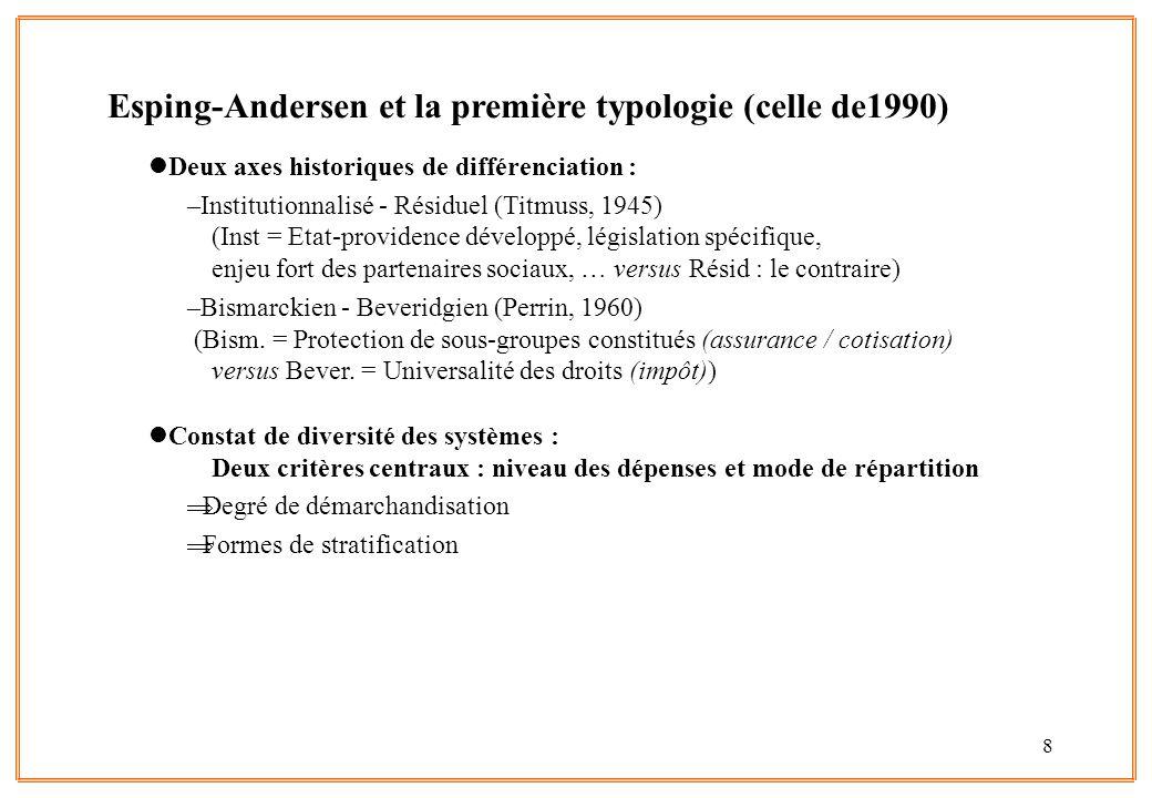 Esping-Andersen et la première typologie (celle de1990)